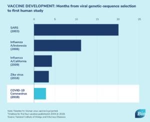 Vaccine development chart